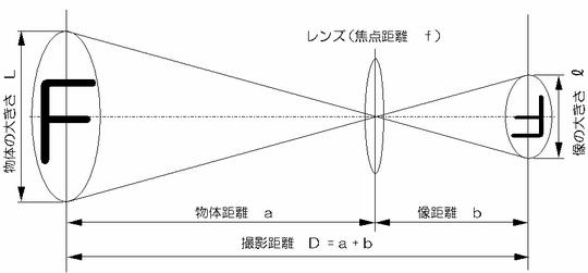 レンズ設定距離の計算 レンズの公式と倍率 計算に必要なのは、以下のレンズの公式と倍率の計算式..